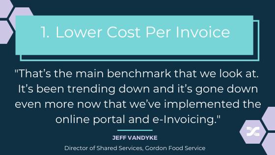 1. Lower Cost Per Invoice-r2 (1)