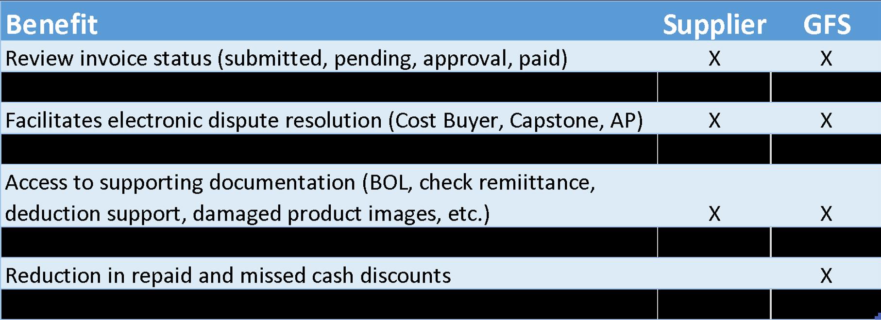 Benefits_GFS