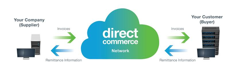 Direct Commerce interacts between the supplier and the buyer