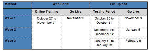 Implementation Timeline of Web Portal and File Upload