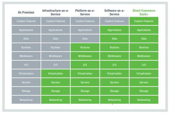 Table comparing Direct Commerce SaaS+ vs On-Premise and other hosted services
