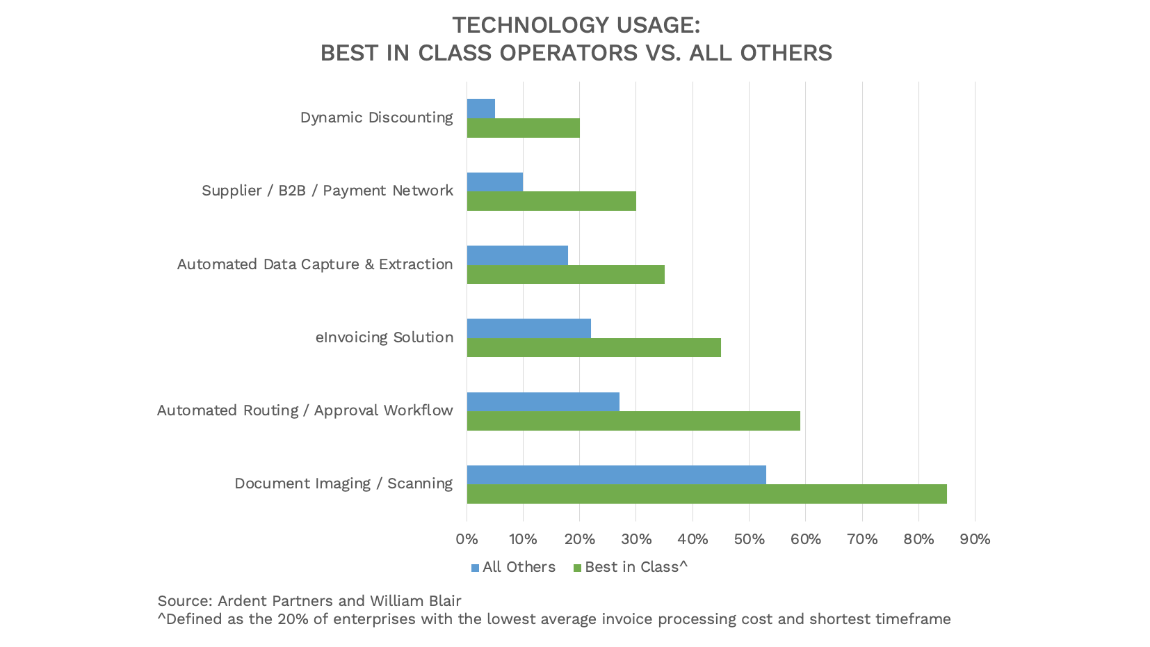 bar graph showing technology usage: best-in-class operators vs. all others